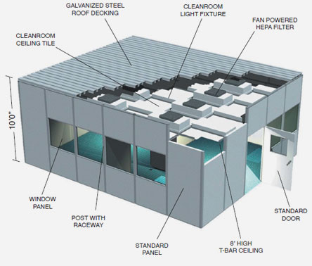 cleanroom designs