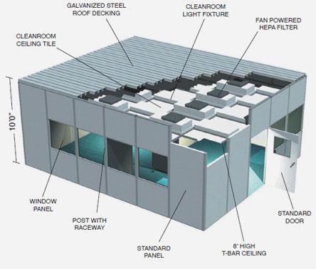 Custom Designed Cleanroom